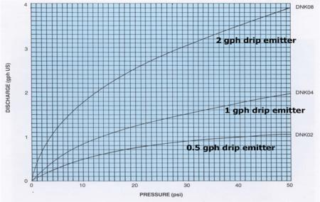 Figure 1.  Discharge vs. pressure for drip emitters with no pressure compensation.