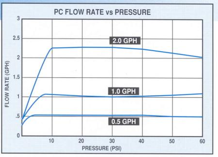 Figure 2.  Discharge vs. pressure for pressure-compensating (PC) drip emitters