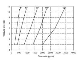 Pressure loss in relation to flow rate in a centrifugal sand separator. Each line represents a different size of centrifugal sand separator.